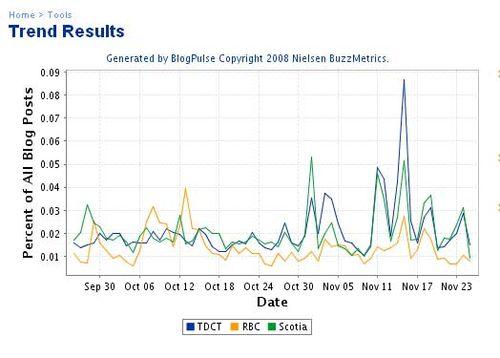 Blog-pulse-graph