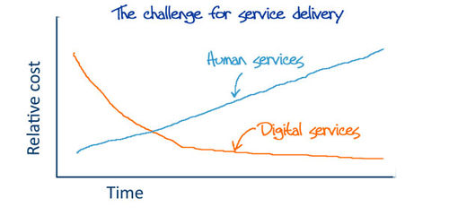 Service-delivery