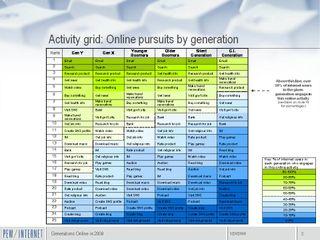 Generations 2009 Charts