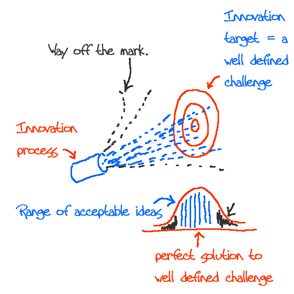 Innovation-process-variabil