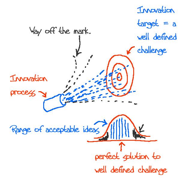 Innovation-process-variabil