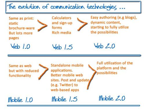 Evolution of communication technologies CustomerCrossroads