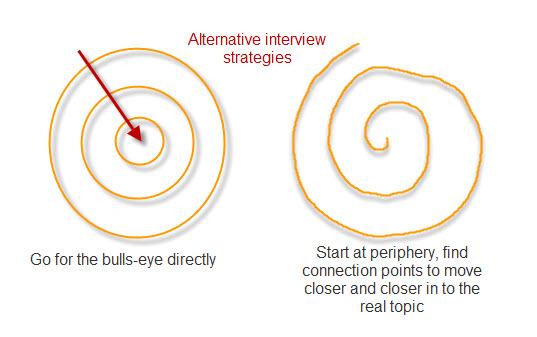 Interview-strategies