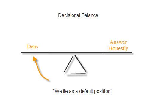 We-lie-as-default