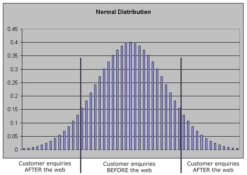 Normal-distribution-service-recovery