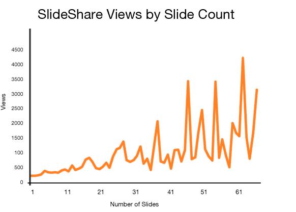 Slideshare-graph