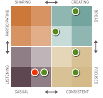 Klout-grid
