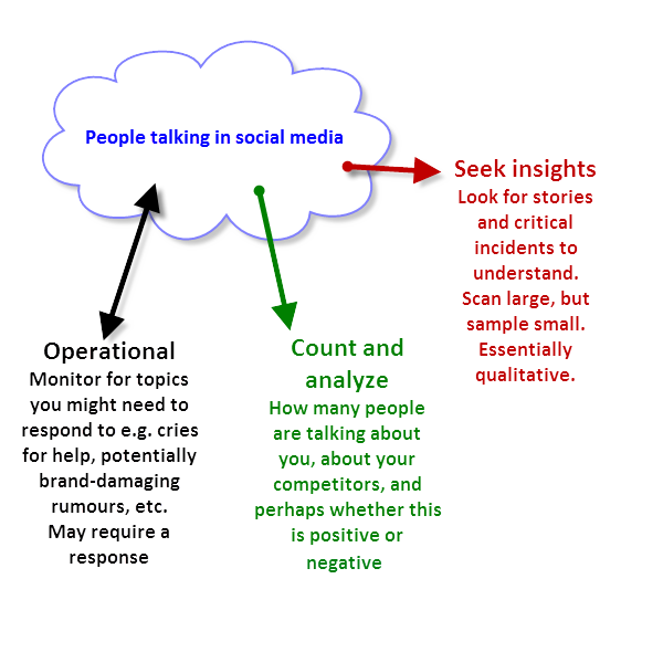 Ways you can analyze social media data