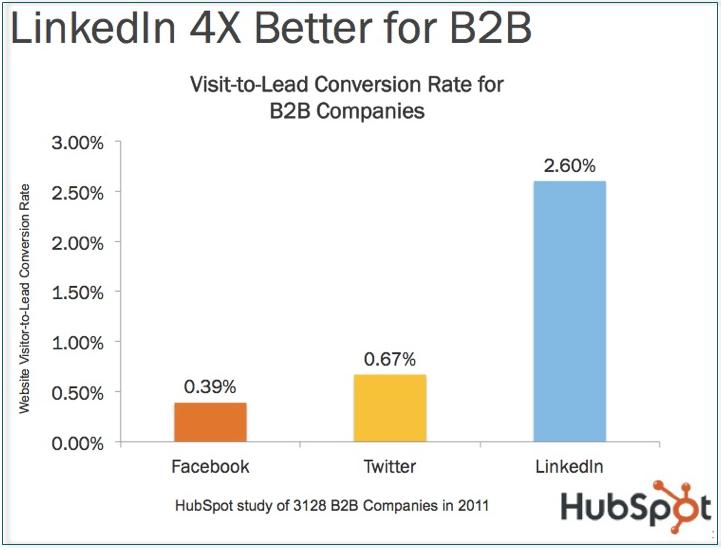 LinkedIn-Hubspot-data-B2B