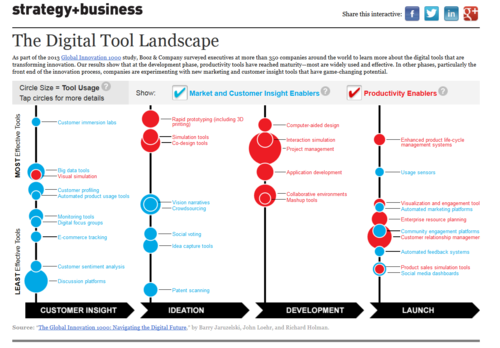 Digital innovation booz + company