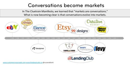 Conversations are markets