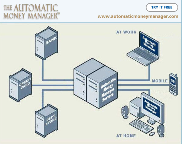 Automatic3